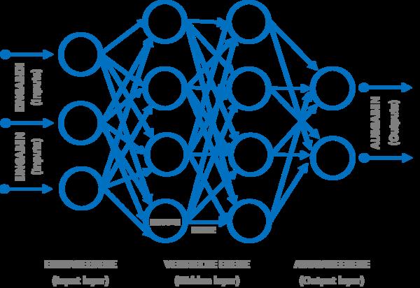 Struktur und Schema eines Künstlichen Neuronalen Netzwerks