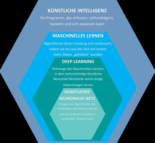 Machine Learning innerhalb der Künstlichen Intelligenz (KI)