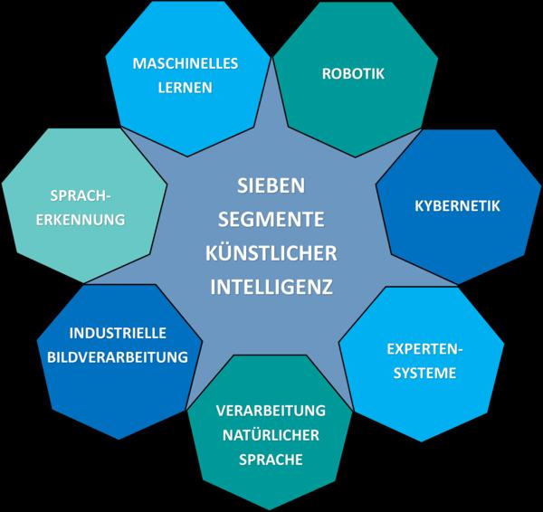 Eine Übersicht über sieben Segmente der Künstlichen Intelligenz (KI)
