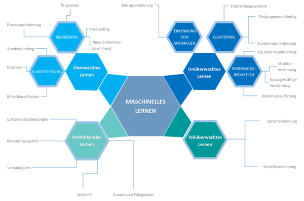Machine Learning: Übersicht der einzelnen Unterarten des maschinellen Lernens
